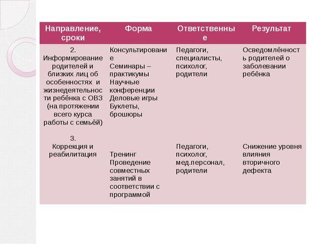 Направление, сроки Форма Ответственные Результат 2. Информированиеродителей и...