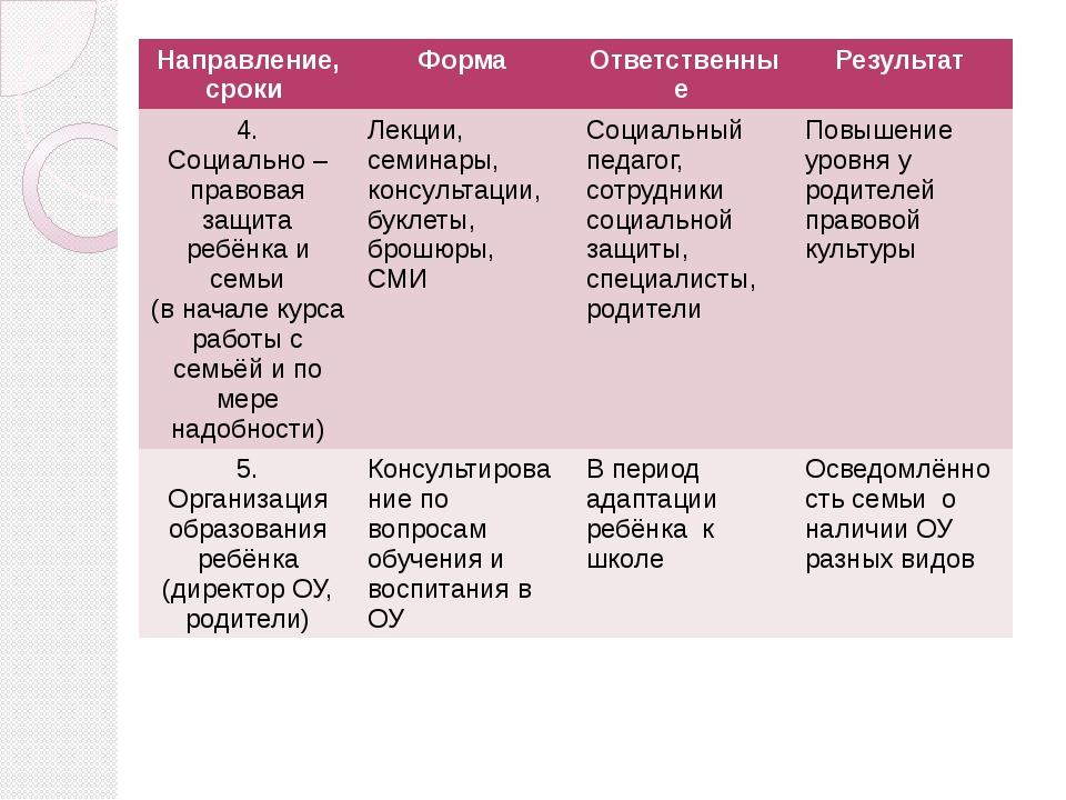 Направление, сроки Форма Ответственные Результат 4. Социально – правовая защи...