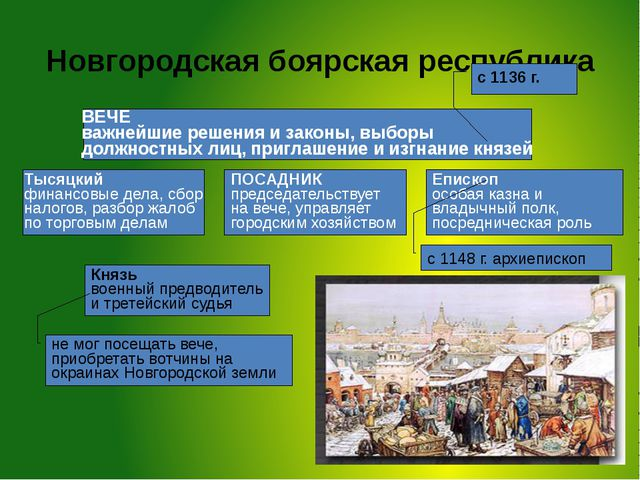 Новгородская боярская республика ВЕЧЕ важнейшие решения и законы, выборы долж...