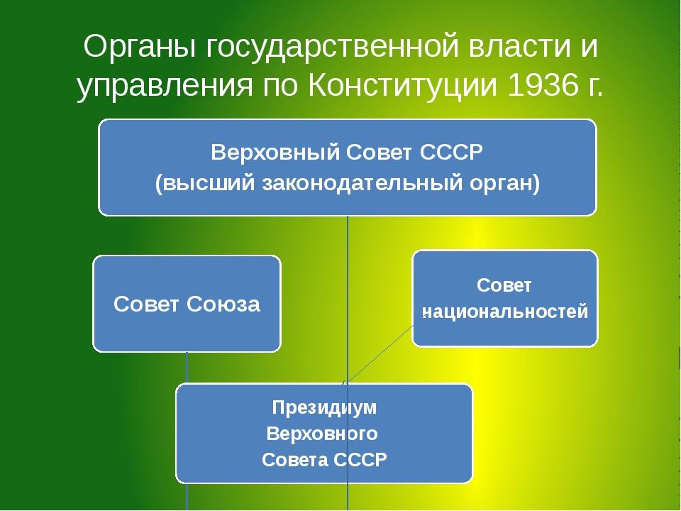 Органы государственной власти и управления по Конституции 1936 г.