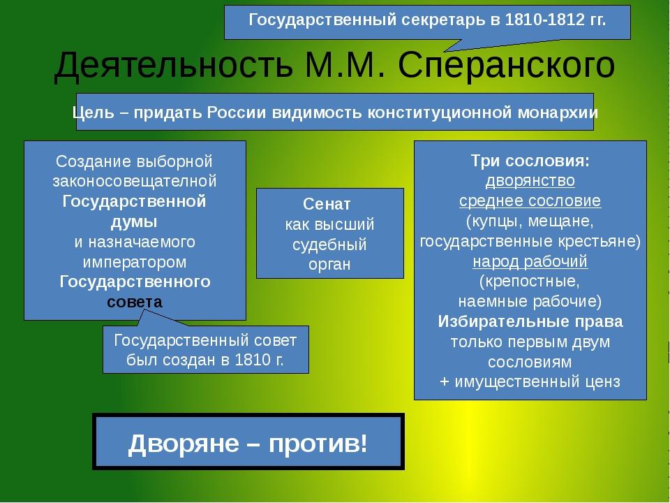Деятельность М.М. Сперанского Государственный секретарь в 1810-1812 гг. Цель...
