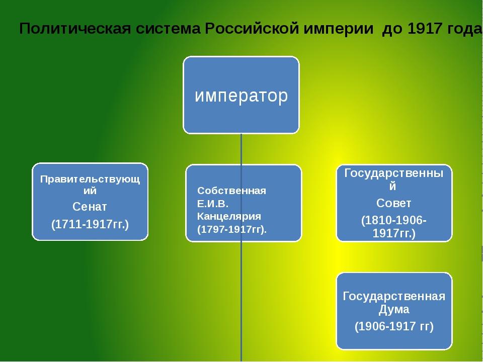 Собственная Е.И.В. Канцелярия (1797-1917гг). Политическая система Российской...