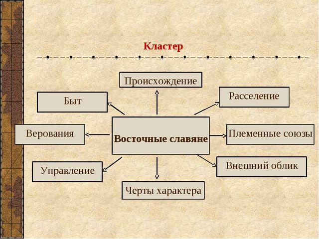 Кластер Восточные славяне Происхождение Черты характера Быт Верования Управле...