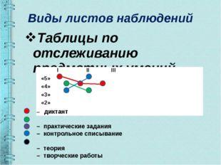 Виды листов наблюдений Таблицы по отслеживанию предметных умений – диктант –
