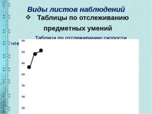 Виды листов наблюдений Таблицы по отслеживанию предметных умений Таблица по о