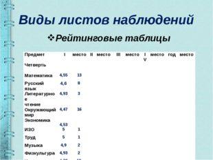 Виды листов наблюдений Рейтинговые таблицы Предмет Четверть I место II место