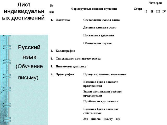 Русский язык (Обучение письму) Лист индивидуальных достижений № п/п Формиру...