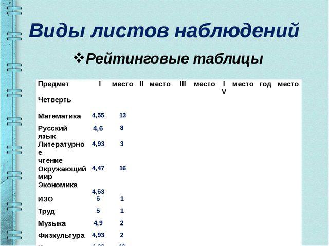 Виды листов наблюдений Рейтинговые таблицы Предмет Четверть I место II место...