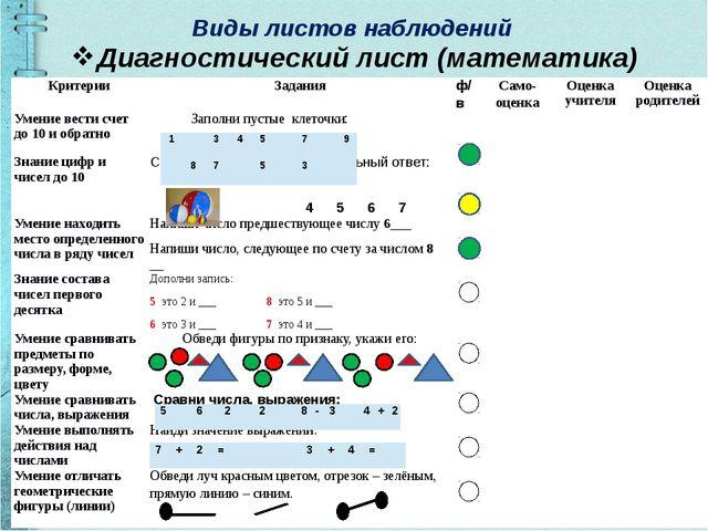 Виды листов наблюдений Диагностический лист (математика) Критерии Задания ф/в...