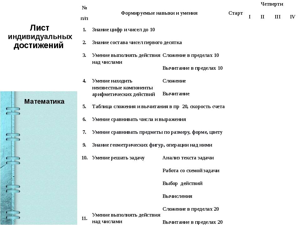Лист индивидуальных достижений Математика № п/п Формируемые навыки и умения...