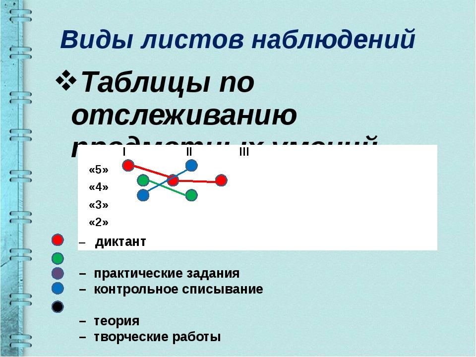 Виды листов наблюдений Таблицы по отслеживанию предметных умений – диктант –...