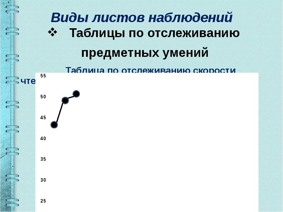 Виды листов наблюдений Таблицы по отслеживанию предметных умений Таблица по о...
