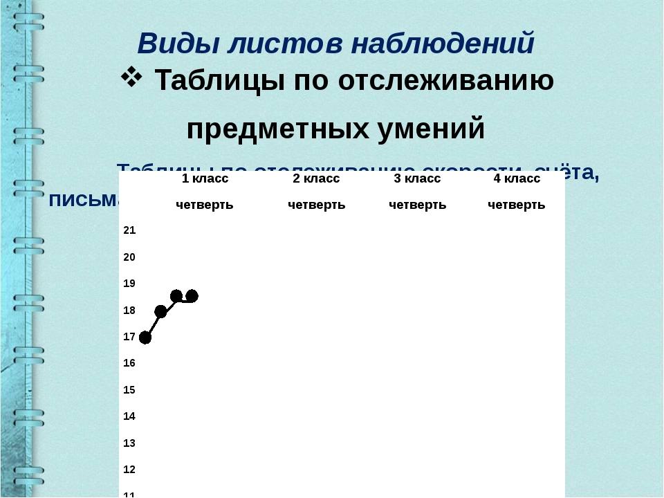 Виды листов наблюдений Таблицы по отслеживанию предметных умений Таблицы по...