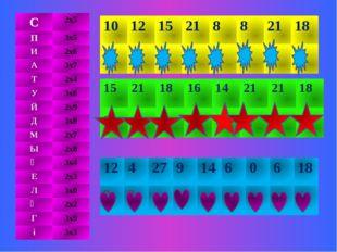С 2х5 П 3х5 И 2х6 А 3х7 Т 2х4 У 3х6 Й 2х9 Д 3х8 М 2х7 Ы 2х8 Ә 3х4 Е 2х3 Л 3х