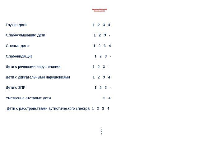 Категория детей с ОВЗ Варианты СФГОС Глухие дети 1 2 3 4 Слабослышащие дети...