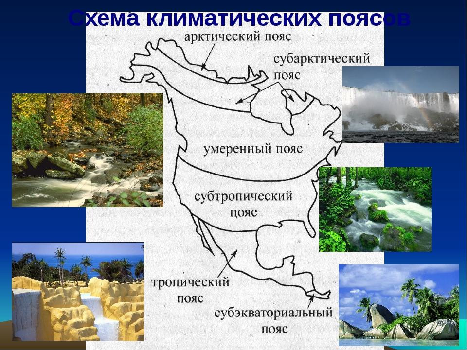Схема климатических поясов