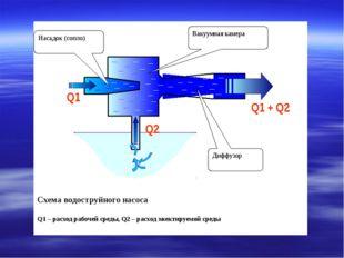 Схема водоструйного насоса Q1 – расход рабочей среды, Q2 – расход эжектируем