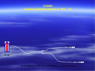 СХЕМА боевого развёртывания от АРС - 14 ПЧ-66 в) от емкости АРС без установк