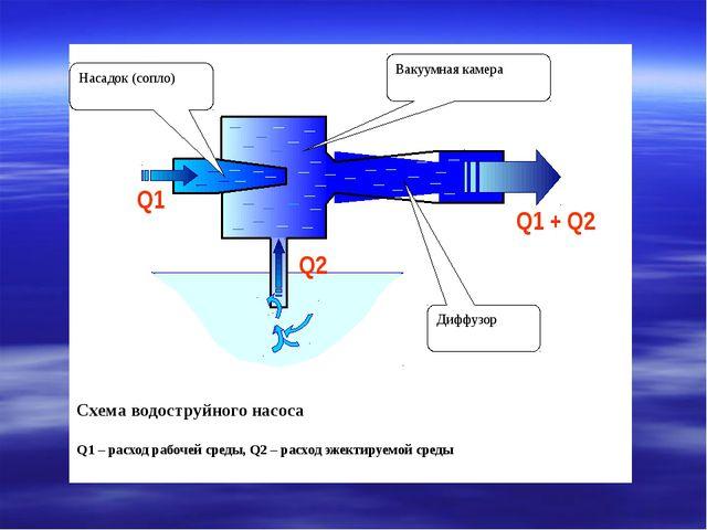 Схема водоструйного насоса Q1 – расход рабочей среды, Q2 – расход эжектируем...