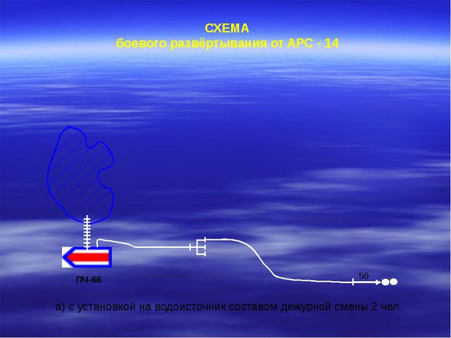СХЕМА боевого развёртывания от АРС - 14 ПЧ-66 а) с установкой на водоисточни...