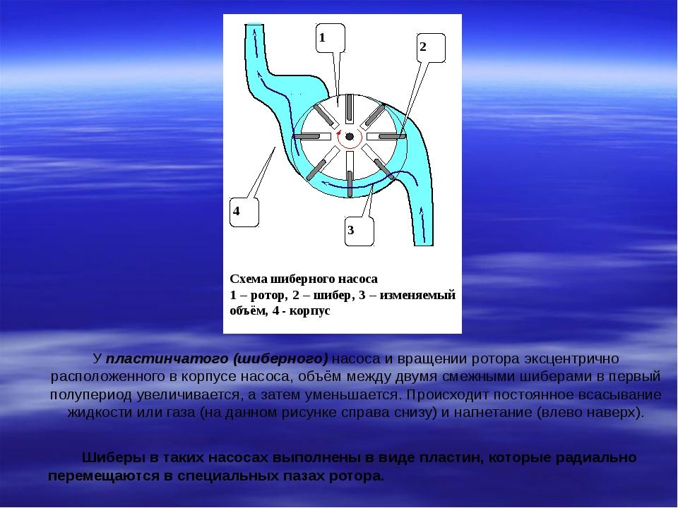 У пластинчатого (шиберного) насоса и вращении ротора эксцентрично расположенн...
