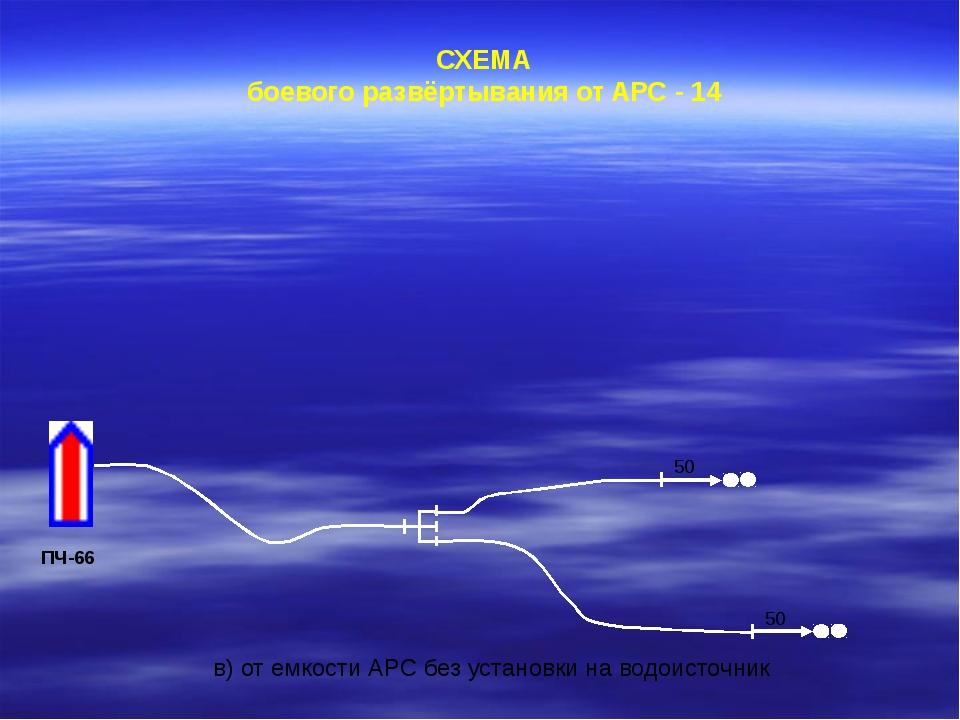СХЕМА боевого развёртывания от АРС - 14 ПЧ-66 в) от емкости АРС без установк...