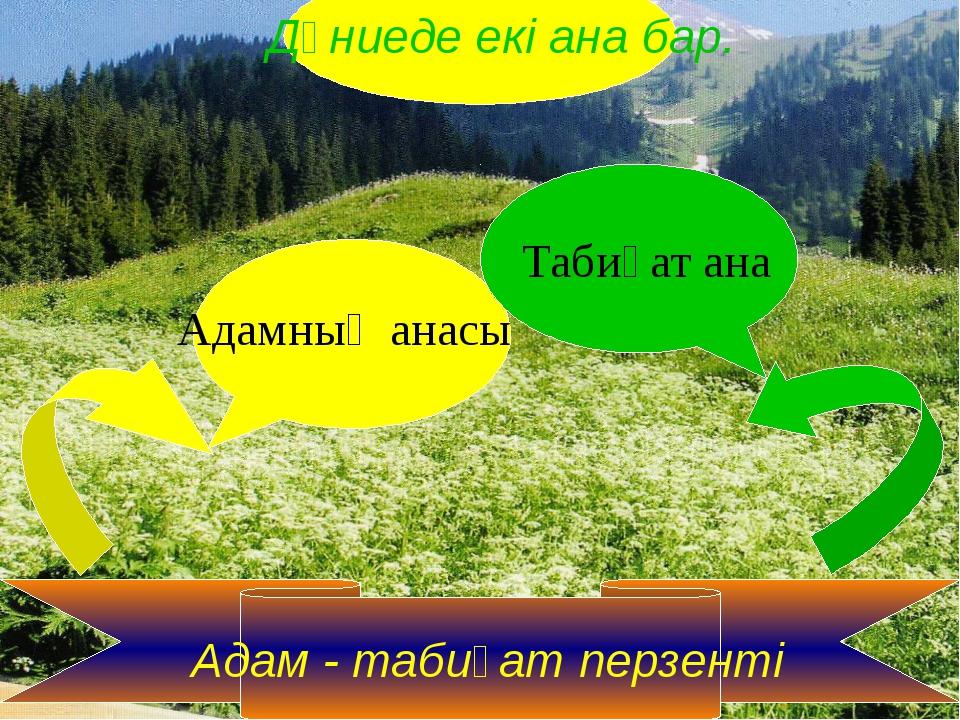 Адам - табиғат перзенті Дүниеде екі ана бар. Табиғат ана Адамның анасы