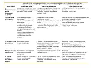 Деятельность каждого участника коллективного проекта на разных этапах работы