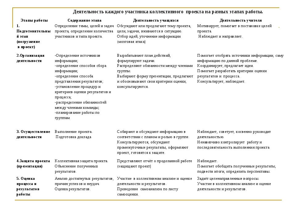 Деятельность каждого участника коллективного проекта на разных этапах работы...