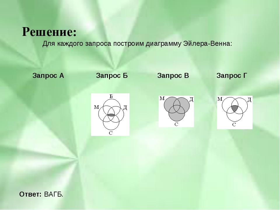 Решение: Для каждого запроса построим диаграмму Эйлера-Венна: Ответ: ВАГБ. За...