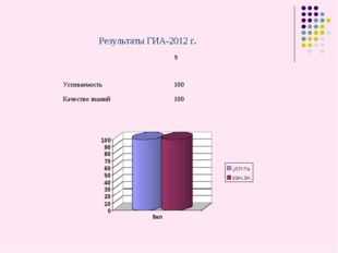 Результаты ГИА-2012 г. 9 Успеваемость100 Качество знаний100