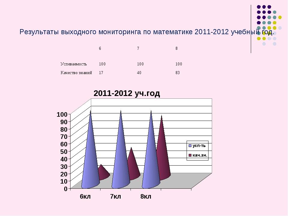 Результаты выходного мониторинга по математике 2011-2012 учебный год. 678...