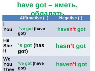 have got – иметь, обладать 	Affirmative (+)	Negative (-) I You	 've got (have