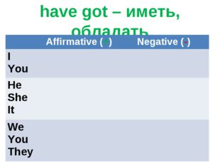 have got – иметь, обладать 	Affirmative (+)	Negative (-) I You	 	 He She It