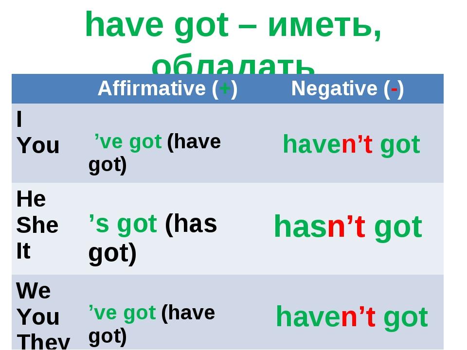 have got – иметь, обладать Affirmative (+)Negative (-) I You 've got (have...