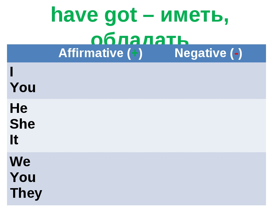 have got – иметь, обладать 	Affirmative (+)	Negative (-) I You	 	 He She It...