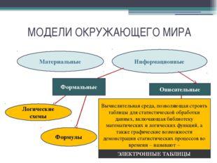 МОДЕЛИ ОКРУЖАЮЩЕГО МИРА Материальные Информационные Формальные Логические схе
