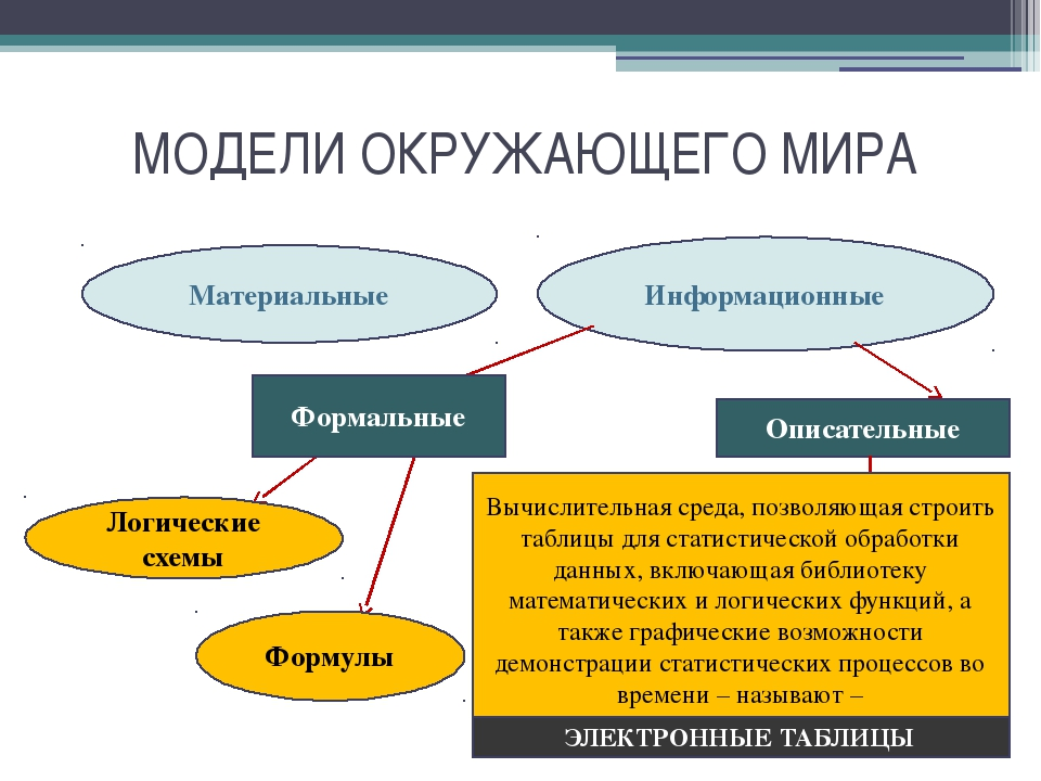 МОДЕЛИ ОКРУЖАЮЩЕГО МИРА Материальные Информационные Формальные Логические схе...