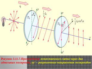 Рисунок 3.11.7.Прохождение естественного света через два идеальных поляроида.