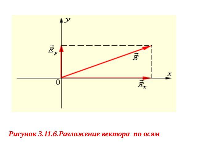 Рисунок 3.11.6.Разложение вектора по осям
