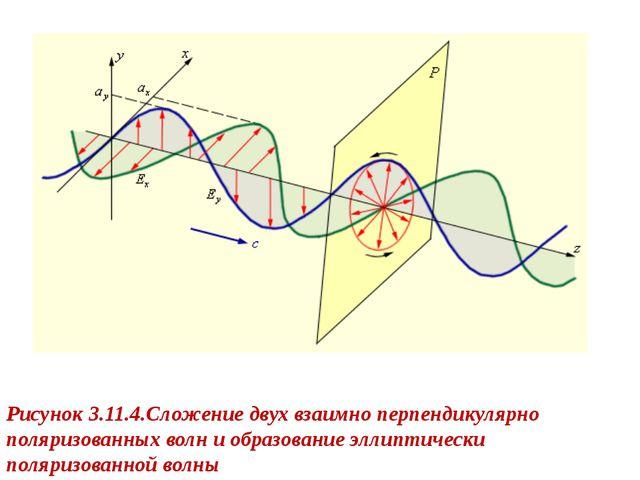 Рисунок 3.11.4.Сложение двух взаимно перпендикулярно поляризованных волн и об...