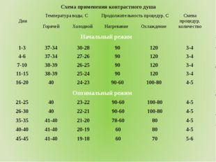 Начальный режим Оптимальный режим Схема применения контрастного душа Дни Темп