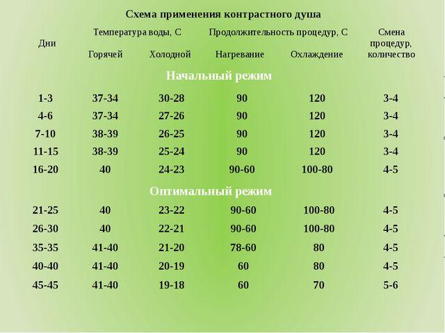 Начальный режим Оптимальный режим Схема применения контрастного душа Дни Темп...