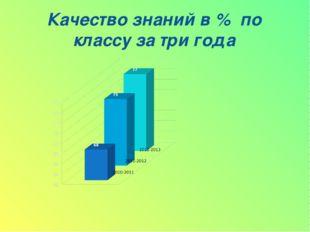 Качество знаний в % по классу за три года