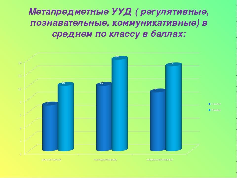 Метапредметные УУД ( регулятивные, познавательные, коммуникативные) в среднем...