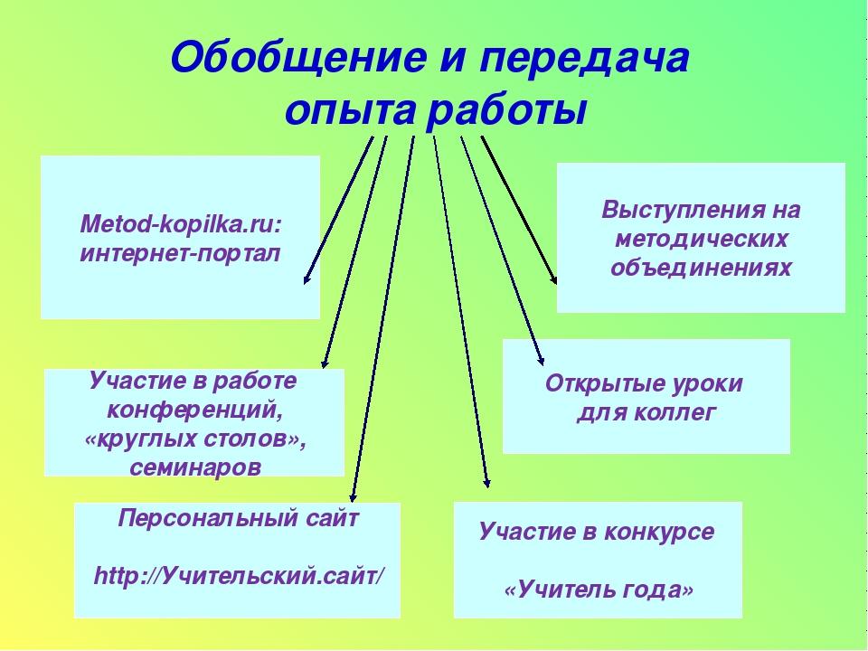 Обобщение и передача опыта работы Меtod-kopilka.ru: интернет-портал Участие в...