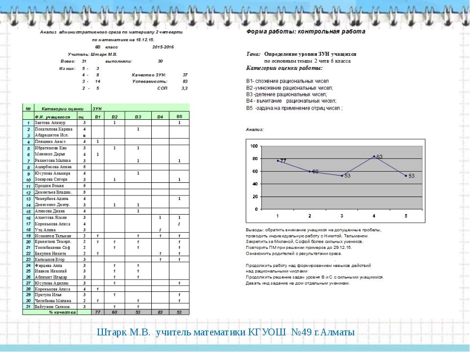 Штарк М.В. учитель математики КГУОШ №49 г.Алматы