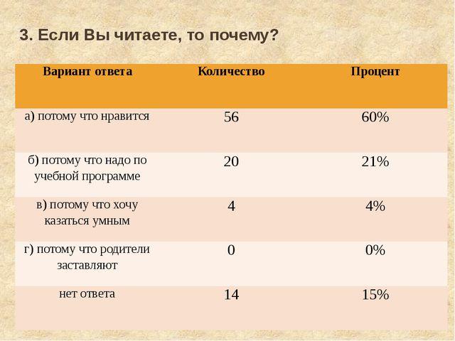 3. Если Вы читаете, то почему? Вариант ответа Количество Процент а) потому чт...