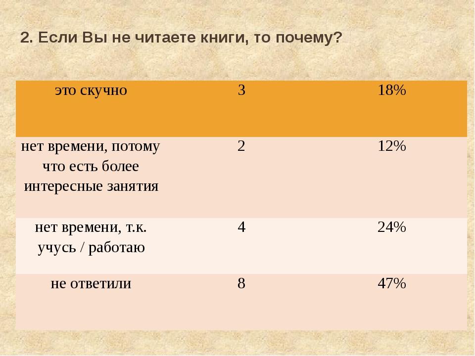 2. Если Вы не читаете книги, то почему? это скучно 3 18% нет времени, потому...