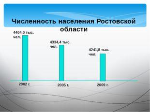 Численность населения Ростовской области 2009 г. 4241,8 тыс. чел. 2002 г. 440
